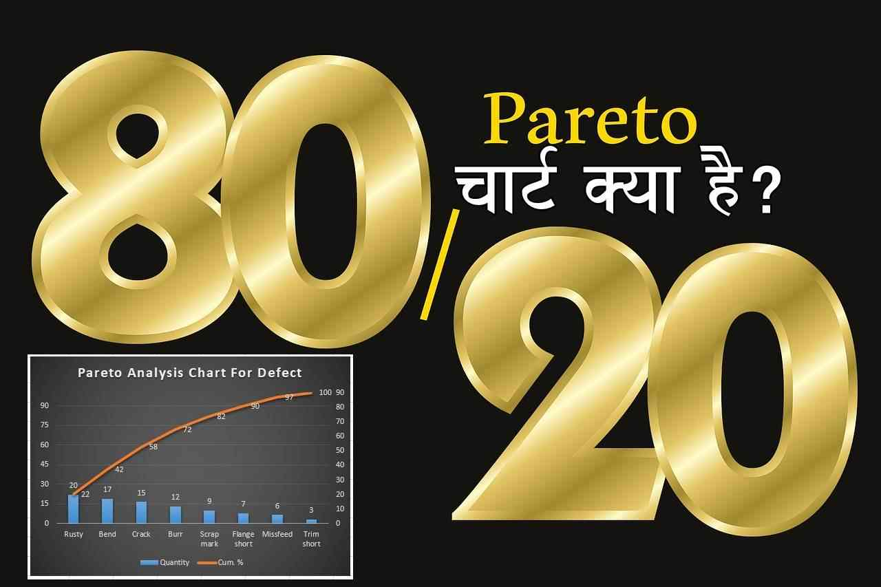 pareto chart kya hai hindi